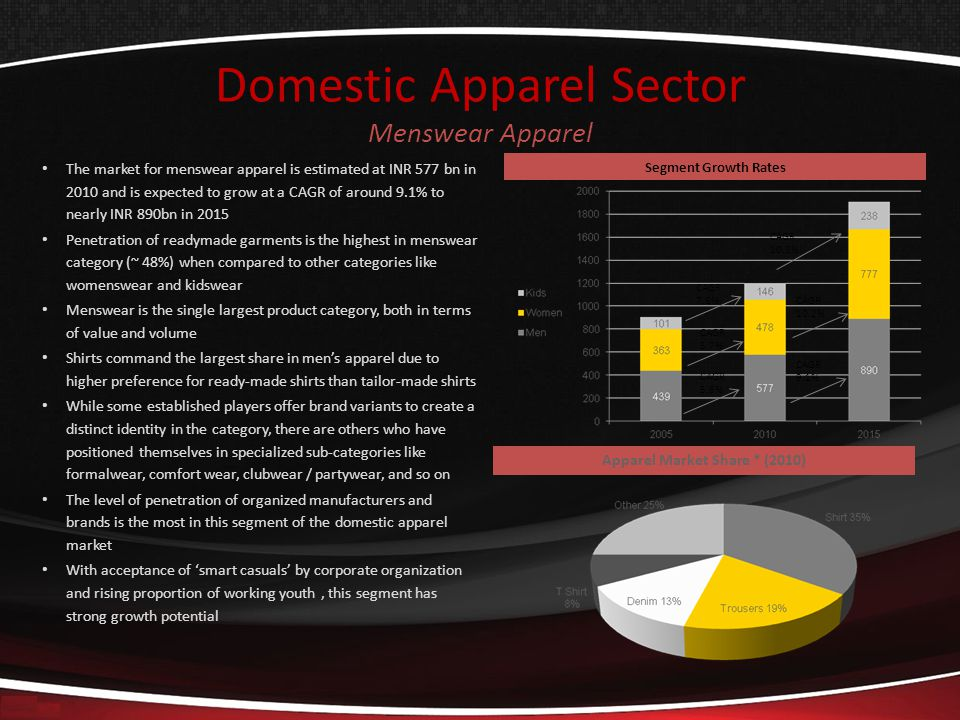 Domestic Apparel Sector Menswear Apparel The market for menswear apparel is estimated at INR 577 bn in 2010 and is expected to grow at a CAGR of around 9.1% to nearly INR 890bn in 2015 Penetration of readymade garments is the highest in menswear category (~ 48%) when compared to other categories like womenswear and kidswear Menswear is the single largest product category, both in terms of value and volume Shirts command the largest share in mens apparel due to higher preference for ready-made shirts than tailor-made shirts While some established players offer brand variants to create a distinct identity in the category, there are others who have positioned themselves in specialized sub-categories like formalwear, comfort wear, clubwear / partywear, and so on The level of penetration of organized manufacturers and brands is the most in this segment of the domestic apparel market With acceptance of smart casuals by corporate organization and rising proportion of working youth, this segment has strong growth potential Apparel Market Share * (2010) Segment Growth Rates CAGR 5.6% CAGR 9.1% CAGR 5.7% CAGR 10.2% CAGR 7.6% CAGR 10.3%