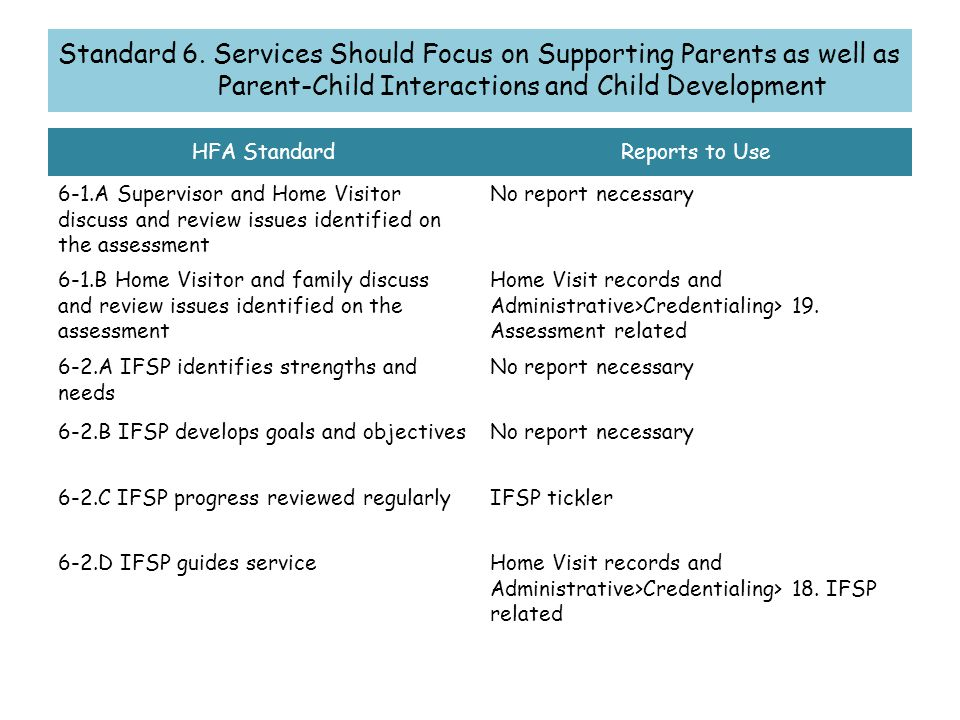 HFA StandardReports to Use 6-1.A Supervisor and Home Visitor discuss and review issues identified on the assessment No report necessary 6-1.B Home Visitor and family discuss and review issues identified on the assessment Home Visit records and Administrative>Credentialing> 19.