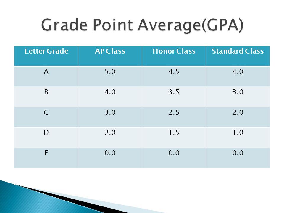 Letter GradeAP ClassHonor ClassStandard Class A5.04.54.0 B 3.53.0 C 2.52.0 D 1.51.0 F0.0