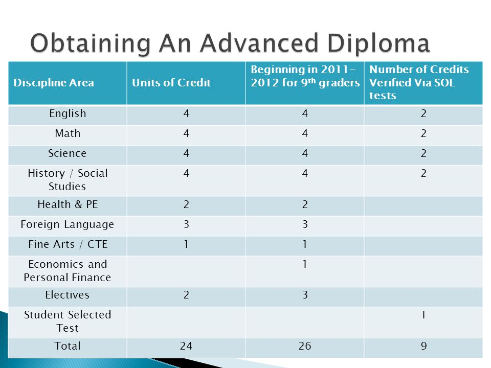 Discipline AreaUnits of Credit Beginning in 2011- 2012 for 9 th graders Number of Credits Verified Via SOL tests English442 Math442 Science442 History / Social Studies 442 Health & PE22 Foreign Language33 Fine Arts / CTE11 Economics and Personal Finance 1 Electives23 Student Selected Test 1 Total24269