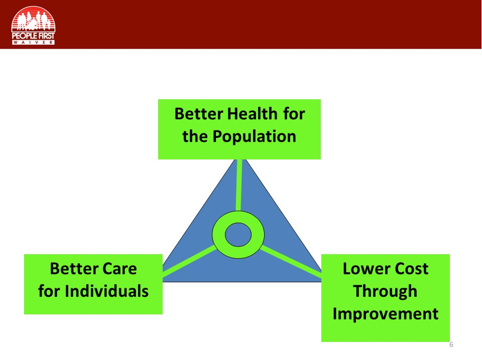 Better Health for the Population Better Care for Individuals Lower Cost Through Improvement 6 CMSs Triple Aim