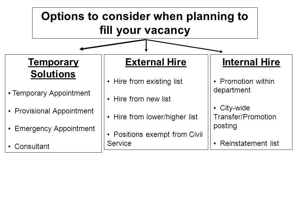 Options to consider when planning to fill your vacancy Temporary Solutions Temporary Appointment Provisional Appointment Emergency Appointment Consultant External Hire Hire from existing list Hire from new list Hire from lower/higher list Positions exempt from Civil Service Internal Hire Promotion within department City-wide Transfer/Promotion posting Reinstatement list