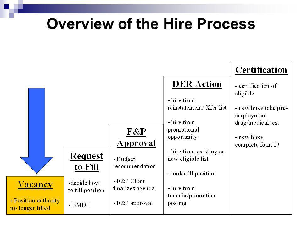 Overview of the Hire Process