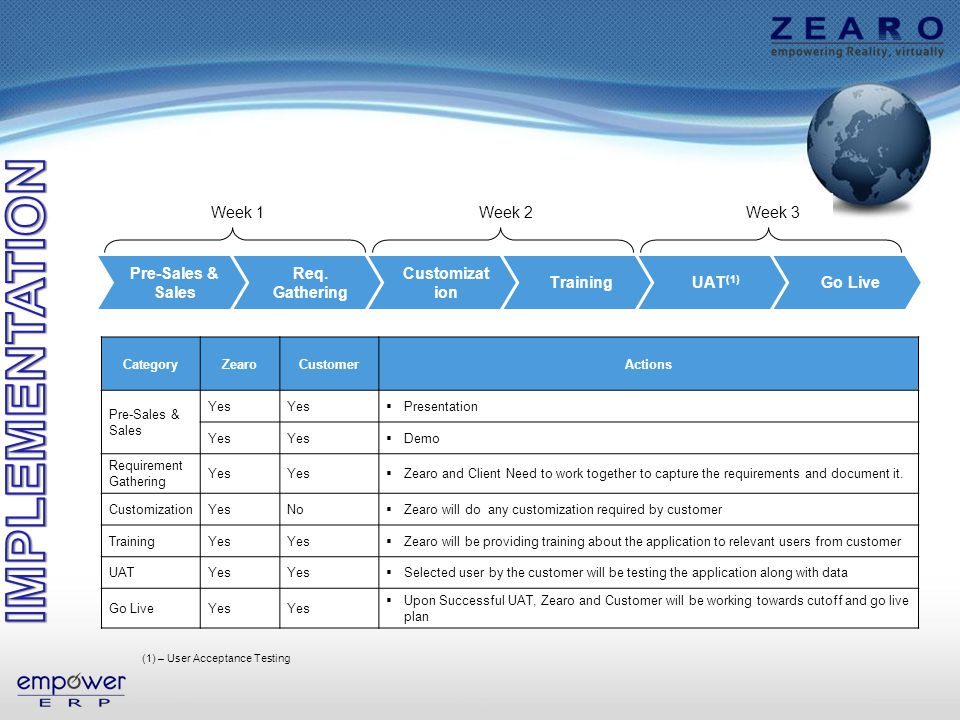 CategoryZearoCustomerActions Pre-Sales & Sales Yes Presentation Yes Demo Requirement Gathering Yes Zearo and Client Need to work together to capture the requirements and document it.