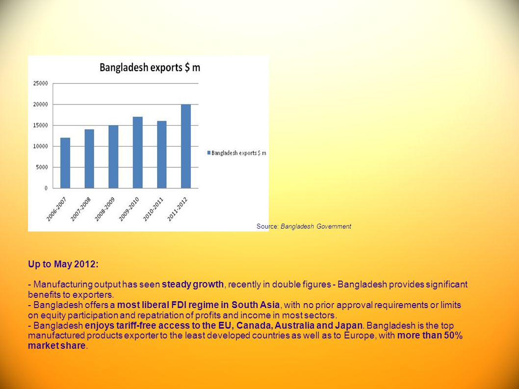 Source: Bangladesh Government Up to May 2012: - Manufacturing output has seen steady growth, recently in double figures - Bangladesh provides signific