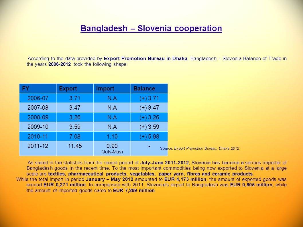 Bangladesh – Slovenia cooperation According to the data provided by Export Promotion Bureau in Dhaka, Bangladesh – Slovenia Balance of Trade in the ye