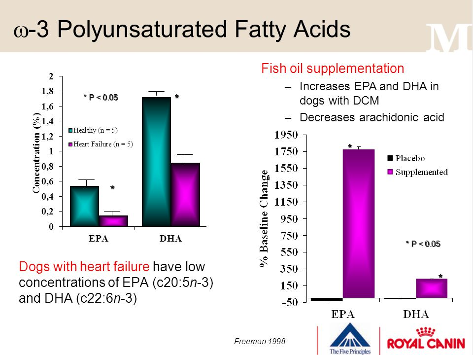 -3 Polyunsaturated Fatty Acids Dogs with heart failure have low concentrations of EPA (c20:5n-3) and DHA (c22:6n-3) * * * P < 0.05 Freeman 1998 * P <