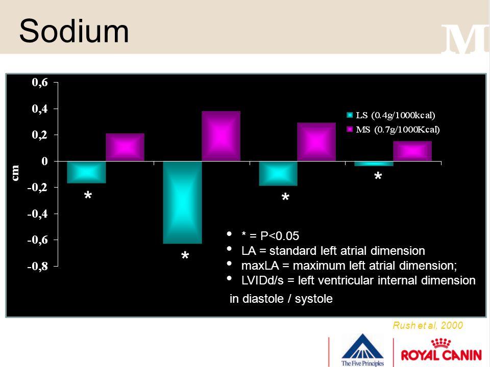 Sodium Rush et al, 2000 * = P<0.05 LA = standard left atrial dimension maxLA = maximum left atrial dimension; LVIDd/s = left ventricular internal dimension in diastole / systole * * * *