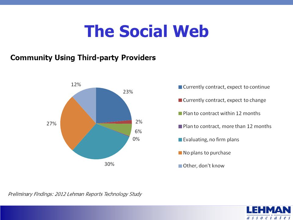 The Social Web Community Using Third-party Providers Preliminary Findings: 2012 Lehman Reports Technology Study