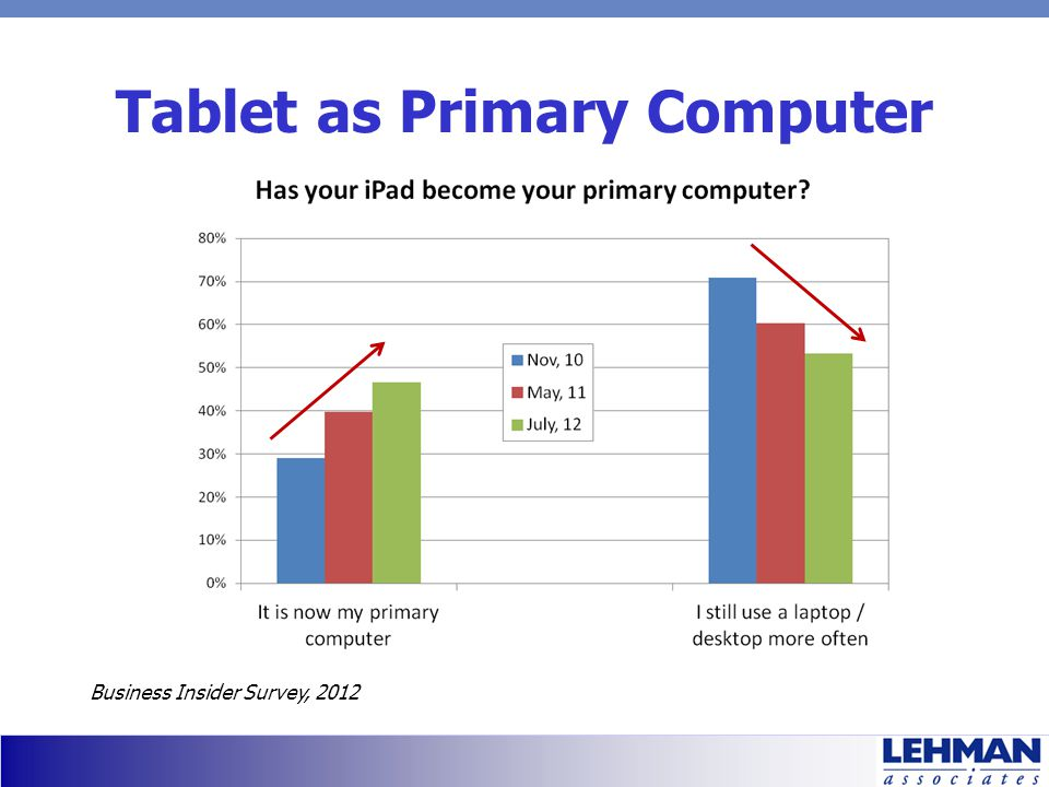 Tablet as Primary Computer Business Insider Survey, 2012