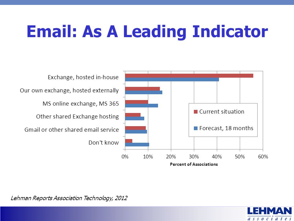 Email: As A Leading Indicator Lehman Reports Association Technology, 2012