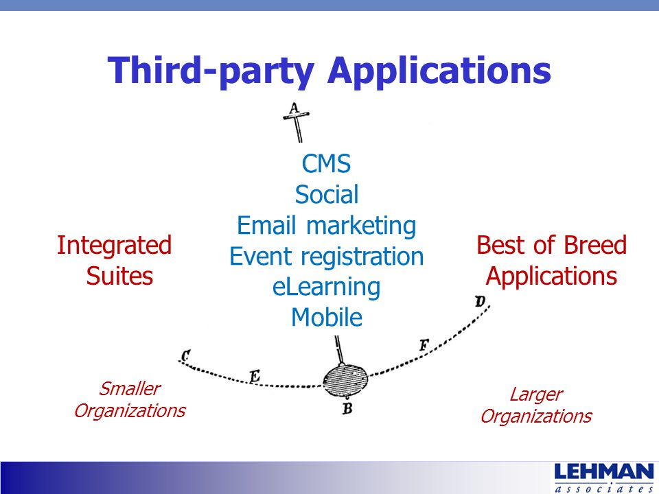 Third-party Applications Integrated Suites Best of Breed Applications CMS Social Email marketing Event registration eLearning Mobile Smaller Organizat