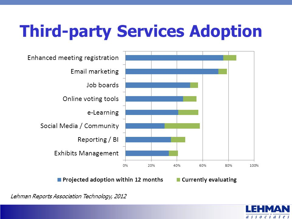 Third-party Services Adoption Lehman Reports Association Technology, 2012