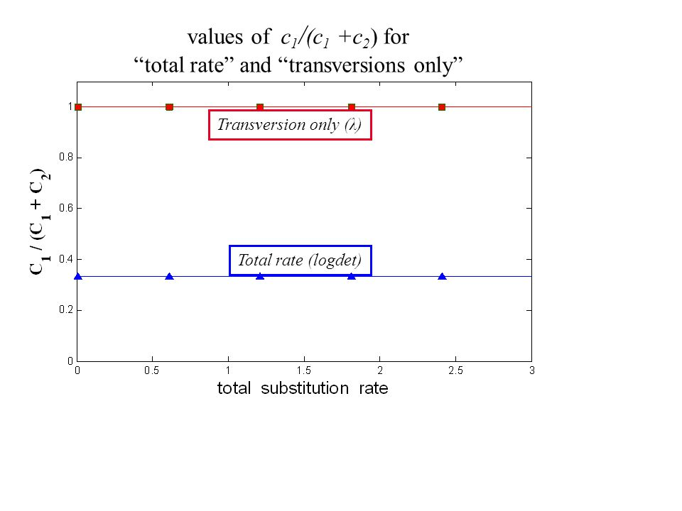109 Total rate (logdet) Transversion only (λ) values of c 1 / (c 1 +c 2 ) for total rate and transversions only