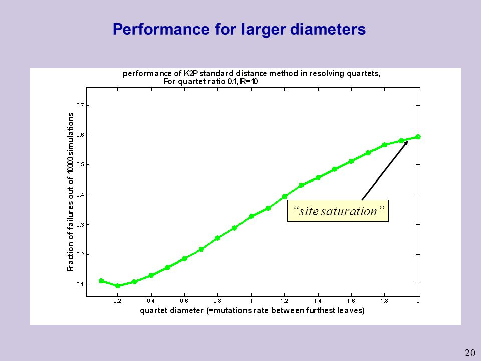 20 Performance for larger diameters site saturation
