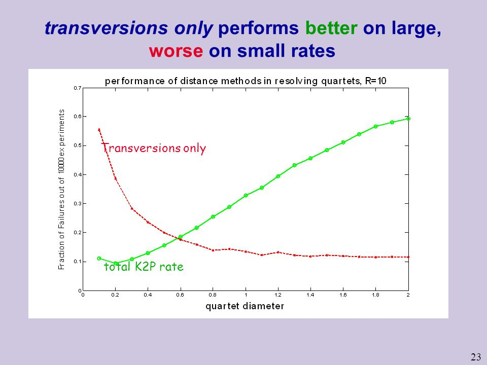 23 transversions only performs better on large, worse on small rates Transversions only total K2P rate