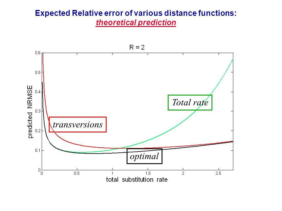 56 Expected Relative error of various distance functions: theoretical prediction Total rate transversions optimal