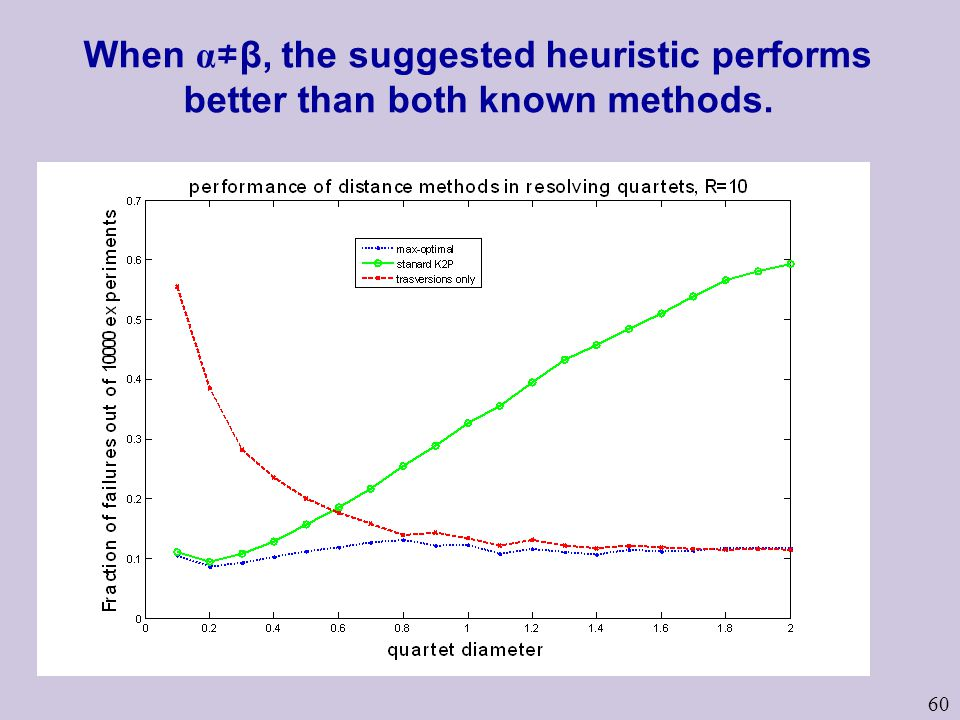 60 When α β, the suggested heuristic performs better than both known methods.