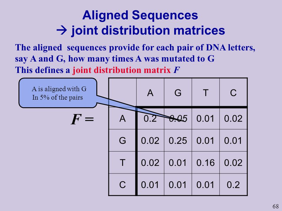68 The aligned sequences provide for each pair of DNA letters, say A and G, how many times A was mutated to G This defines a joint distribution matrix F Aligned Sequences joint distribution matrices AGTC A0.20.050.010.02 G 0.250.01 T0.020.010.160.02 C0.01 0.2 F = A is aligned with G In 5% of the pairs