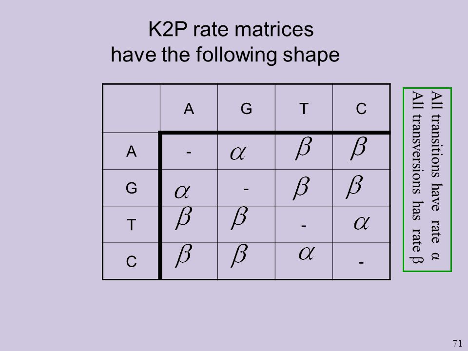 71 K2P rate matrices have the following shape AGTC A- G- T- C- All transitions have rate α All transversions has rate β