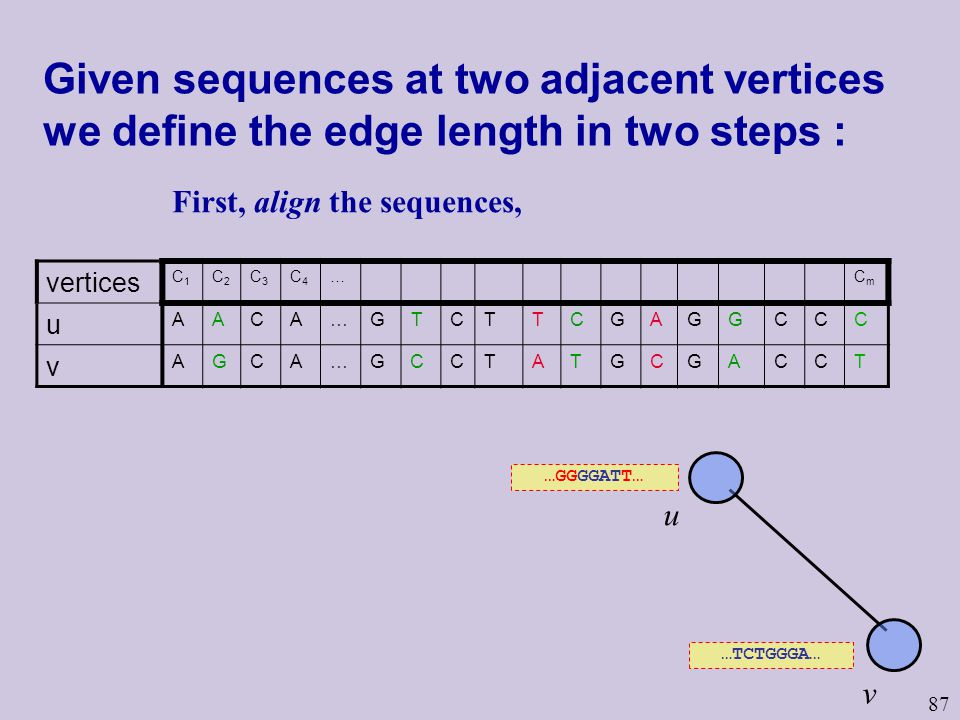 87 Given sequences at two adjacent vertices we define the edge length in two steps : vertices C1C1 C2C2 C3C3 C4C4 …CmCm u AACA…GTCTTCGAGGCCC v AGCA…GCCTATGCGACCT u v …TCTGGGA… …GGGGATT… First, align the sequences,