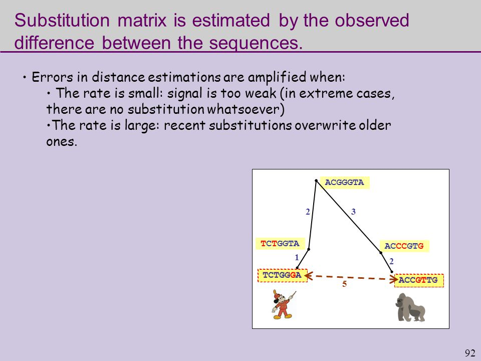 92 Substitution matrix is estimated by the observed difference between the sequences.