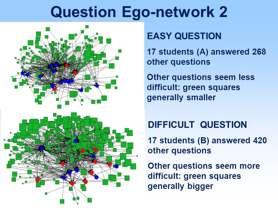 EASY QUESTION 17 students (A) answered 268 other questions Other questions seem less difficult: green squares generally smaller DIFFICULT QUESTION 17
