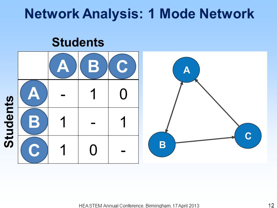 -10 1-1 10- 12 HEA STEM Annual Conference, Birmingham, 17 April 2013 Network Analysis: 1 Mode Network Students B C B A C A