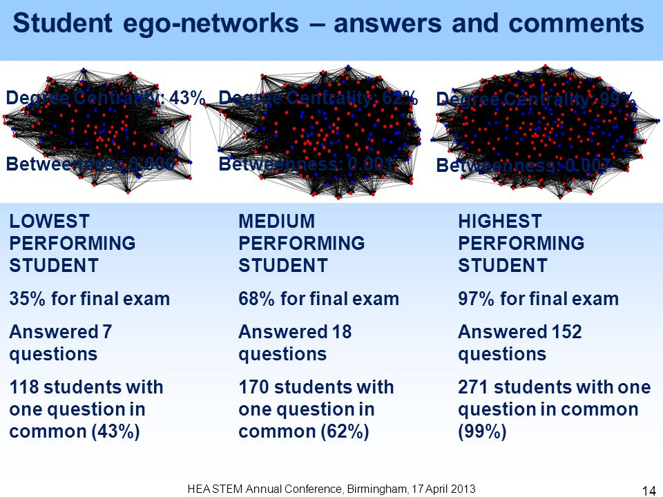 14 HEA STEM Annual Conference, Birmingham, 17 April 2013 Student ego-networks – answers and comments LOWEST PERFORMING STUDENT 35% for final exam Answ