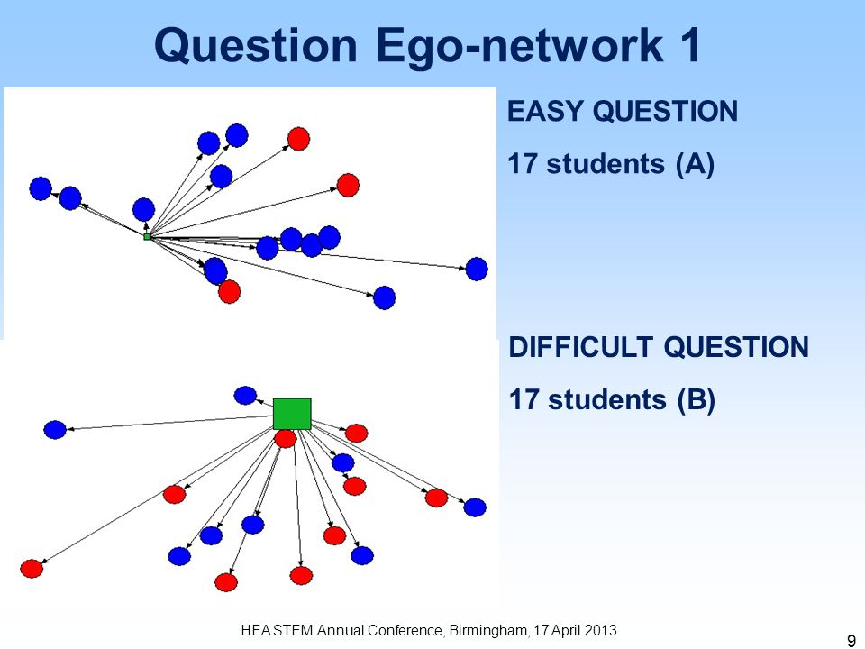 9 HEA STEM Annual Conference, Birmingham, 17 April 2013 Question Ego-network 1 EASY QUESTION 17 students (A) DIFFICULT QUESTION 17 students (B)