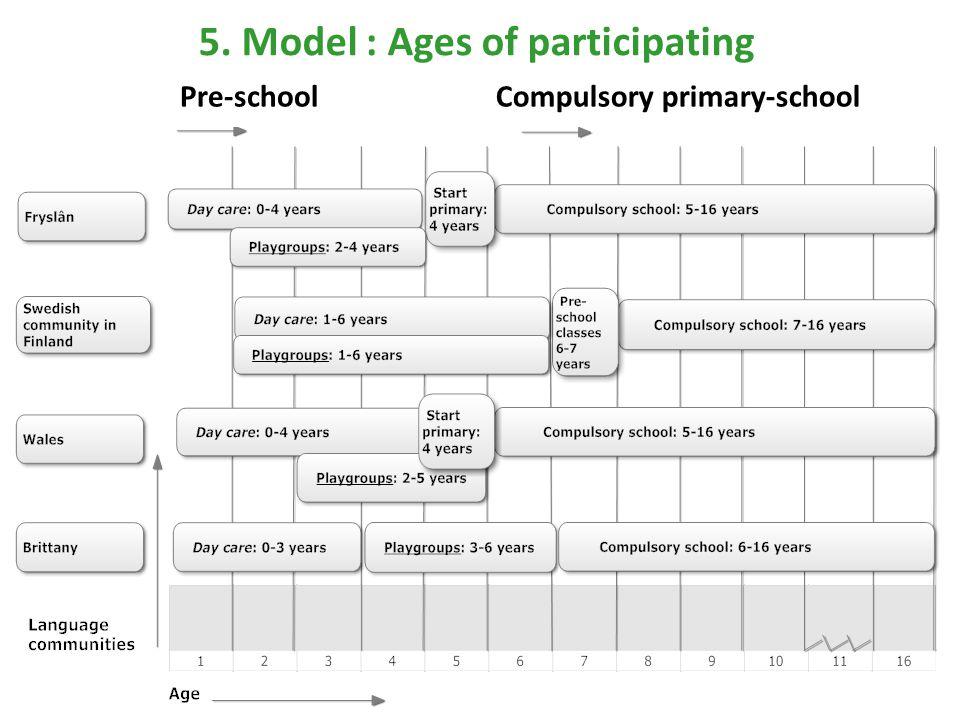 5. Model : Ages of participating Pre-schoolCompulsory primary-school