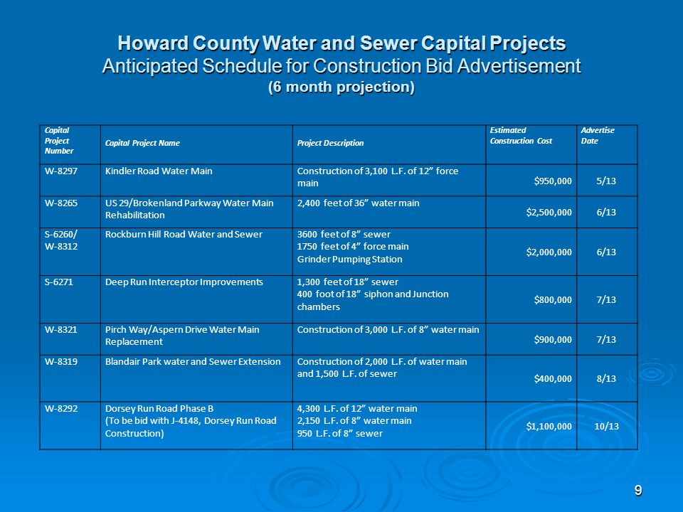 Howard County Water and Sewer Capital Projects Anticipated Schedule for Construction Bid Advertisement (6 month projection) 9 Capital Project Number Capital Project NameProject Description Estimated Construction Cost Advertise Date W-8297Kindler Road Water MainConstruction of 3,100 L.F.