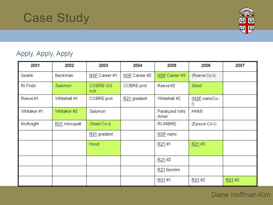 Apply, Apply, Apply Case Study Diane Hoffman-Kim 2001200220032004200520062007 SearleBeckmanNSF Career #1NSF Career #2NSF Career #3(Reeve Co-I) RI Fndn