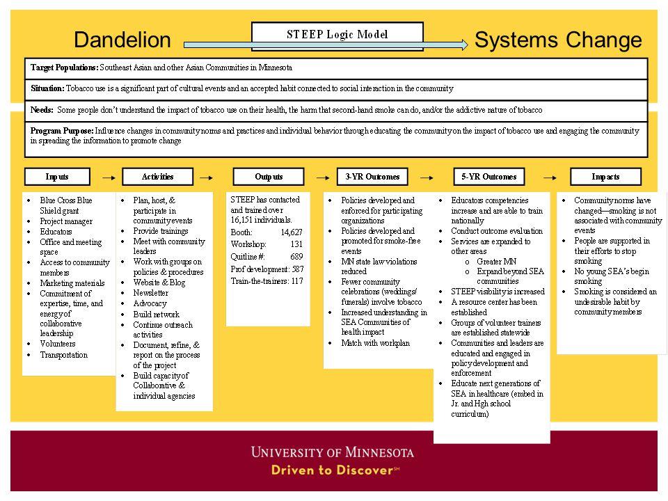 DandelionSystems Change