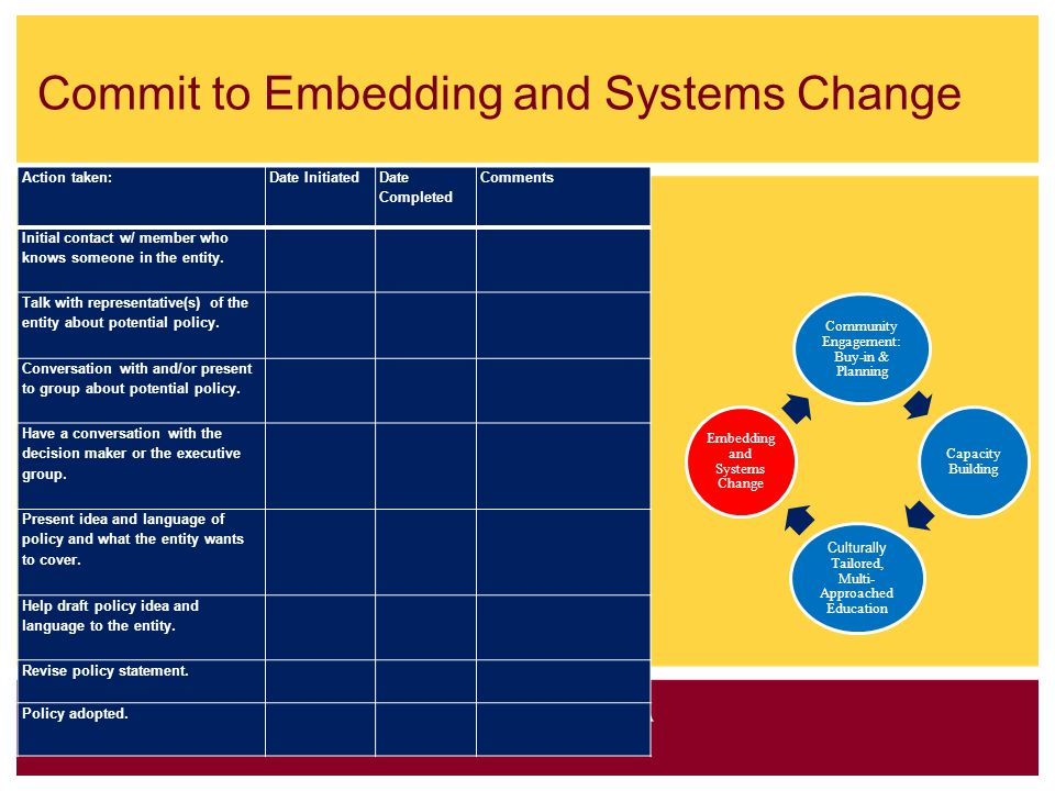 Commit to Embedding and Systems Change Action taken: Date Initiated Date Completed Comments Initial contact w/ member who knows someone in the entity.