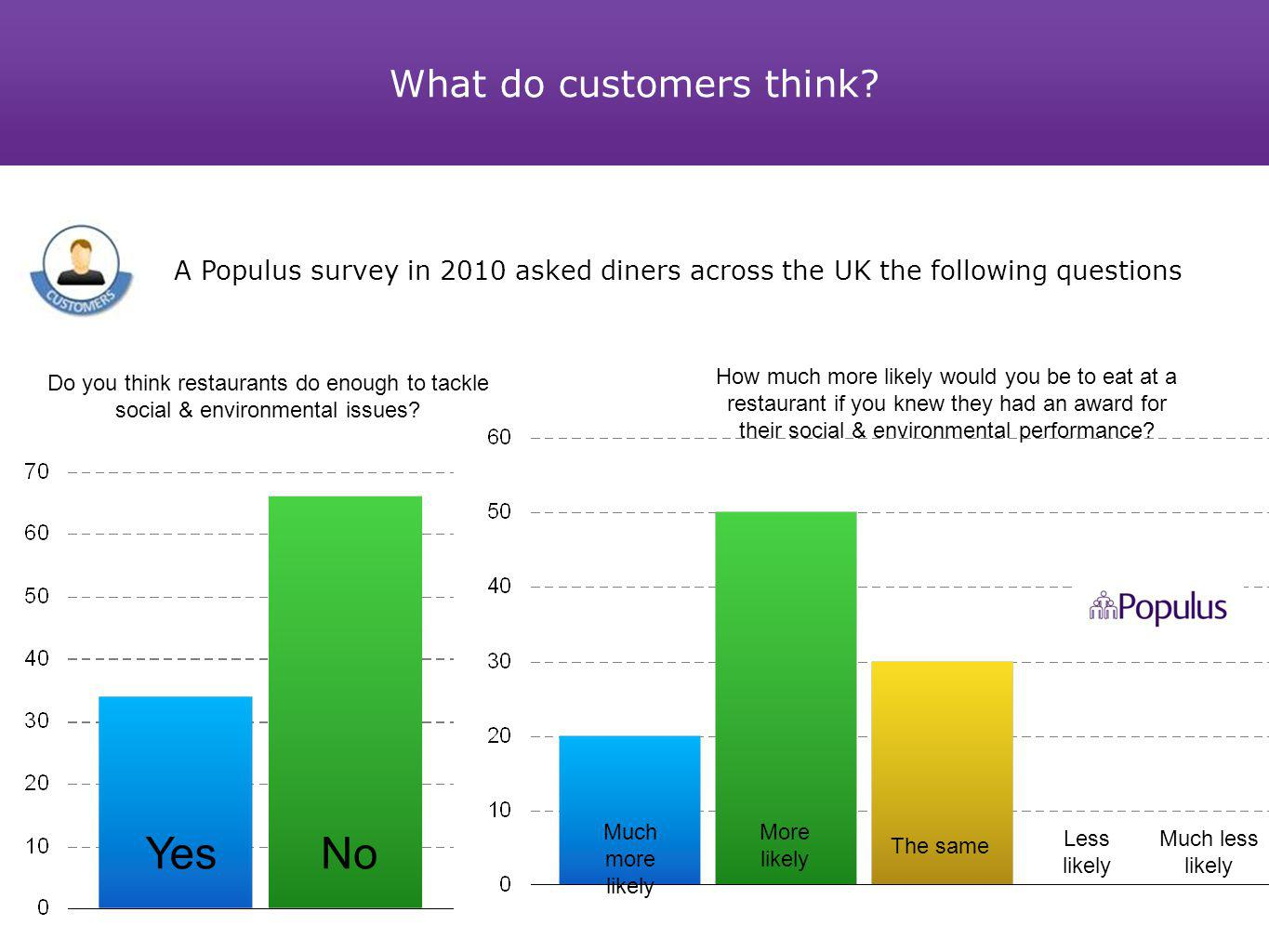 What do customers think? Do you think restaurants do enough to tackle social & environmental issues? How much more likely would you be to eat at a res