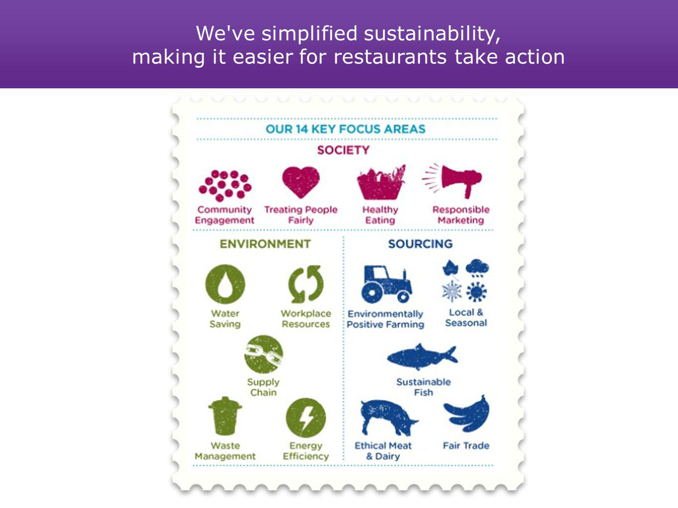 We've simplified sustainability, making it easier for restaurants take action