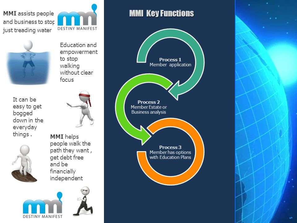 MMI Key Functions Process 1 Member application Process 2 Member Estate or Business analysis Process 3 Member has options with Education Plans MMI assi