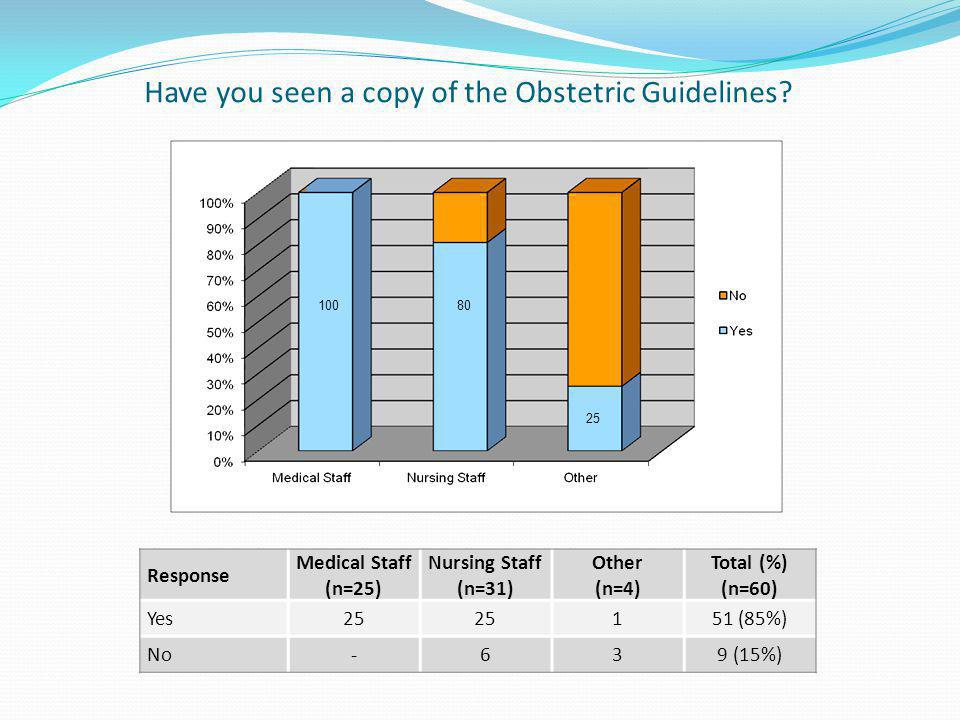 Have you seen a copy of the Obstetric Guidelines.