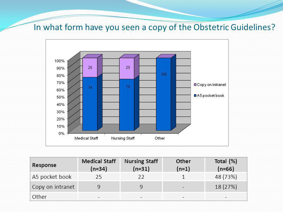 In what form have you seen a copy of the Obstetric Guidelines? Response Medical Staff (n=34) Nursing Staff (n=31) Other (n=1) Total (%) (n=66) A5 pock