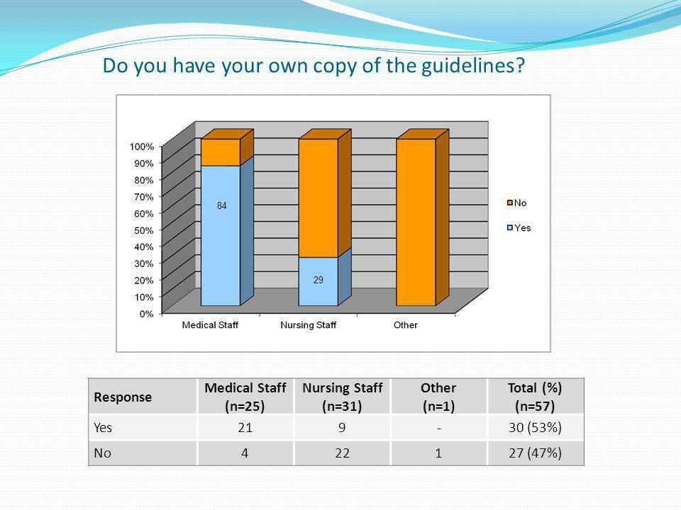Do you have your own copy of the guidelines? Response Medical Staff (n=25) Nursing Staff (n=31) Other (n=1) Total (%) (n=57) Yes219-30 (53%) No422127