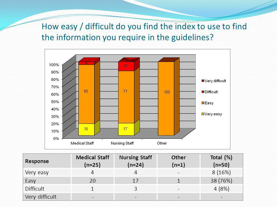 How easy / difficult do you find the index to use to find the information you require in the guidelines.