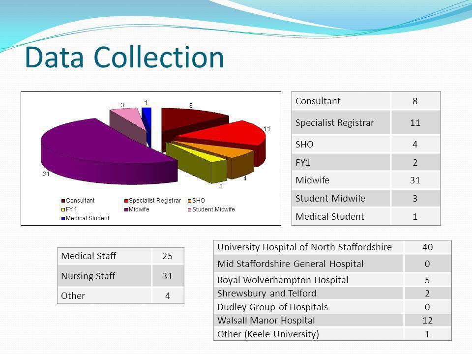 Data Collection Consultant8 Specialist Registrar11 SHO4 FY12 Midwife31 Student Midwife3 Medical Student1 University Hospital of North Staffordshire40 Mid Staffordshire General Hospital0 Royal Wolverhampton Hospital5 Shrewsbury and Telford2 Dudley Group of Hospitals0 Walsall Manor Hospital12 Other (Keele University)1 Medical Staff25 Nursing Staff31 Other4