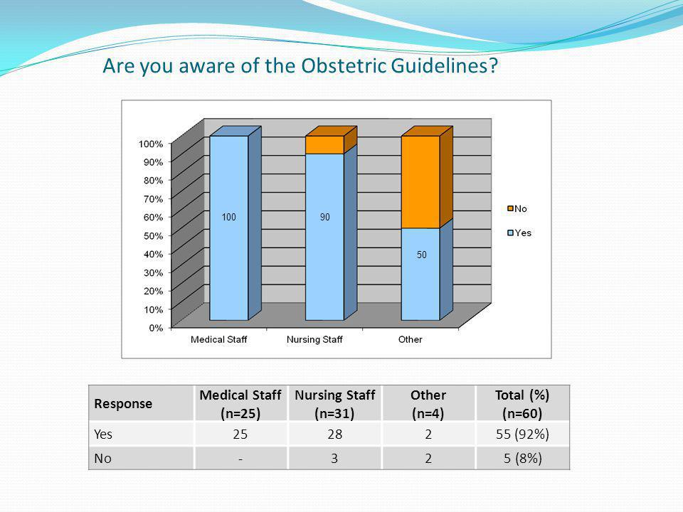 Are you aware of the Obstetric Guidelines? Response Medical Staff (n=25) Nursing Staff (n=31) Other (n=4) Total (%) (n=60) Yes2528255 (92%) No-325 (8%