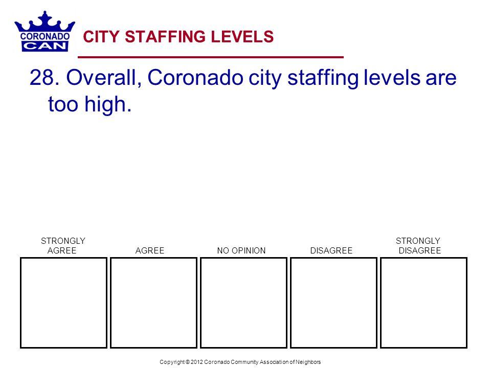 Copyright © 2012 Coronado Community Association of Neighbors CITY STAFFING LEVELS 28. Overall, Coronado city staffing levels are too high. STRONGLY ST
