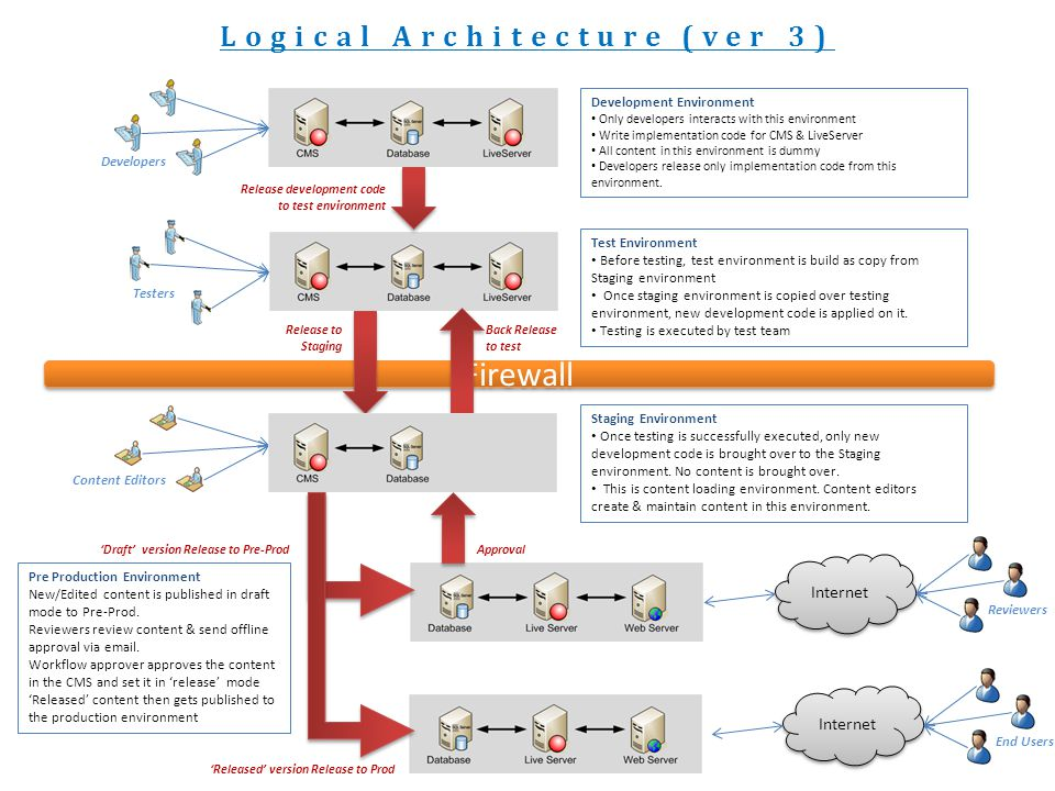 Firewall Logical Architecture (ver 3) Development Environment Only developers interacts with this environment Write implementation code for CMS & LiveServer All content in this environment is dummy Developers release only implementation code from this environment.