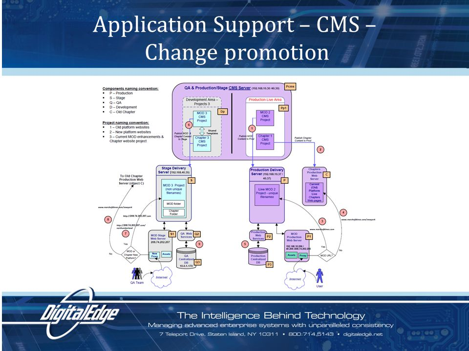 Application Support – CMS – Change promotion