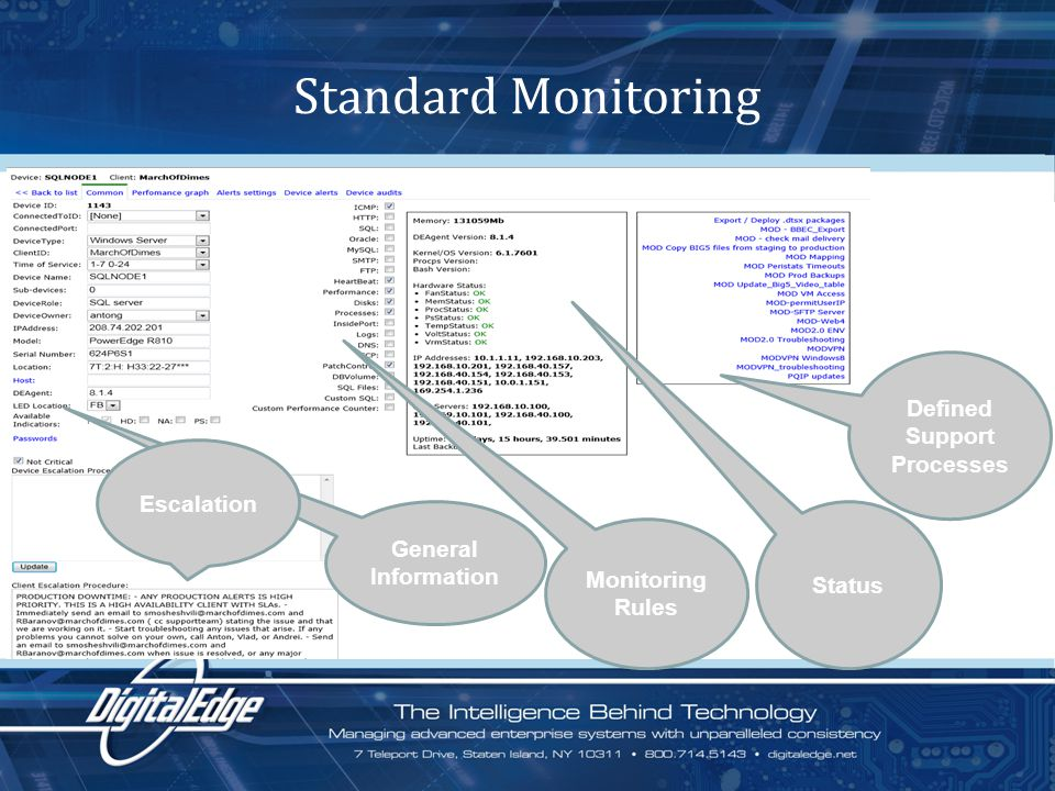 Standard Monitoring General Information Monitoring Rules Status Defined Support Processes Escalation