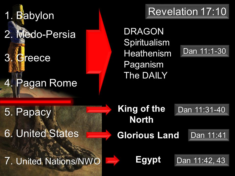 Egypt 1. Babylon 2. Medo-Persia 3. Greece 4. Pagan Rome DRAGONSpiritualismHeathenismPaganism The DAILY 5. Papacy 6. United States 7. United Nations/NW