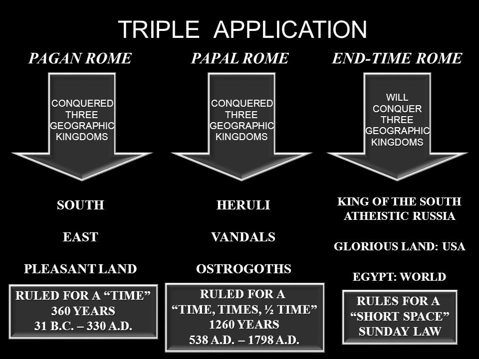 TRIPLE APPLICATION PAGAN ROME CONQUEREDTHREEGEOGRAPHICKINGDOMS PAPAL ROME END-TIME ROME CONQUEREDTHREEGEOGRAPHICKINGDOMSWILLCONQUERTHREEGEOGRAPHICKINGDOMS SOUTHEAST PLEASANT LAND HERULIVANDALSOSTROGOTHS KING OF THE SOUTH ATHEISTIC RUSSIA GLORIOUS LAND: USA EGYPT: WORLD RULED FOR A TIME 360 YEARS 31 B.C.
